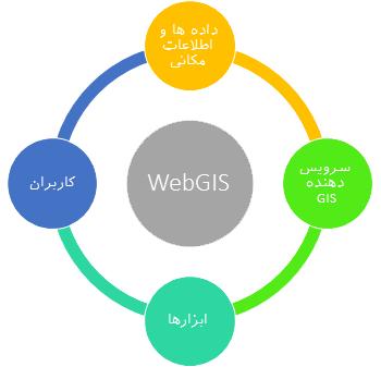 اجزای Web GIS